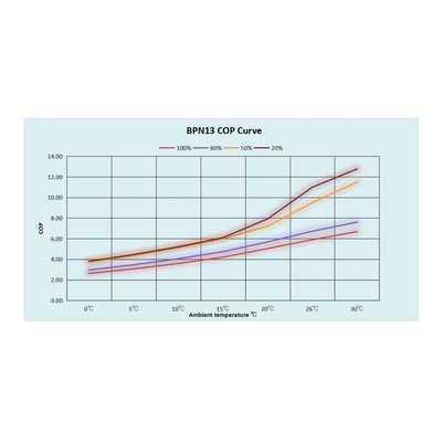 Тепловой инверторный насос Fairland BPN13 12.5 кВт