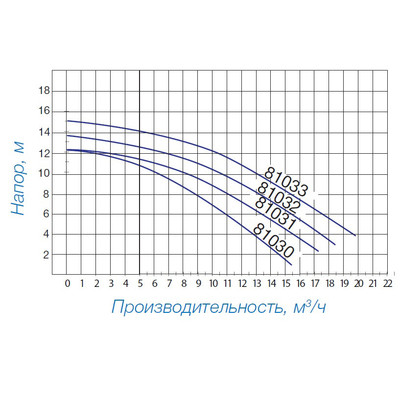 Насос 11,5 м3/ч (0,87 кВт/220 В) Powerline Plus Hayward