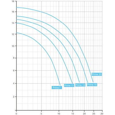 Насос BADU Prime 11, с префильтром, 11 м3/час, 0,63/0,45 кВт, 380В