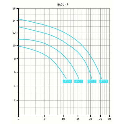 Насос BADU 47/10, без префильтра, 11 м3/час, 0,69 кВт, 220В