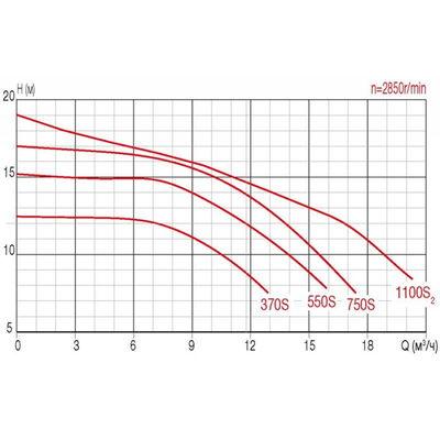 Насос FCP-550S-380, с префильтром, 11,7 м3/час, 380В