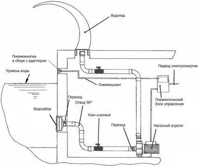 Водопад BALI-MINI Flexinox, AISI 304